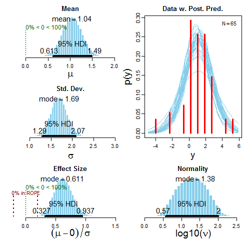 Study1_Distributions
